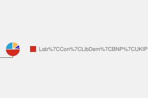 2010 General Election result in Bolsover